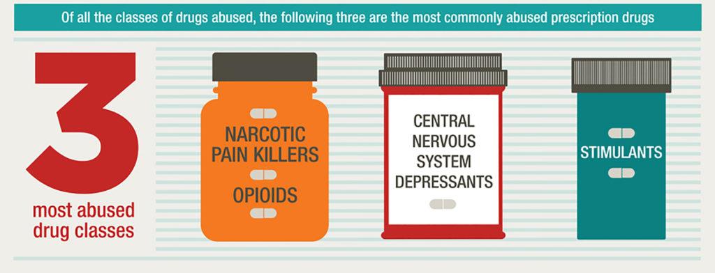 Most Teens Who Misuse Prescription >> What Is Prescription Drug Misuse Get Smart West Baltimore Drug